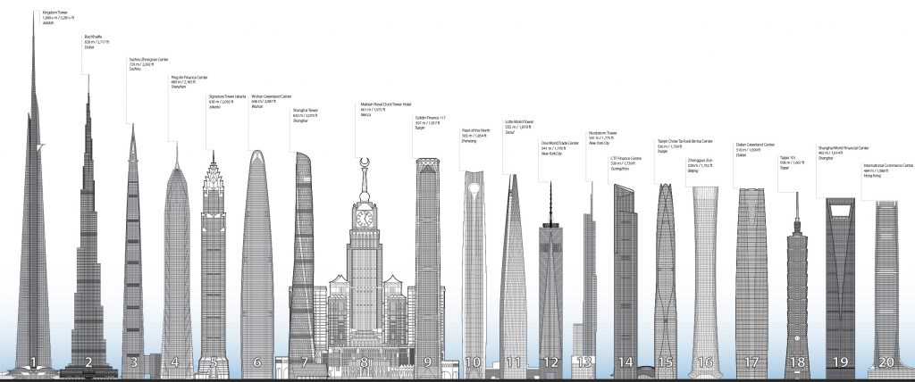 Tallest Building in 2020 - Council on Tall Buildings and Urban Habitat